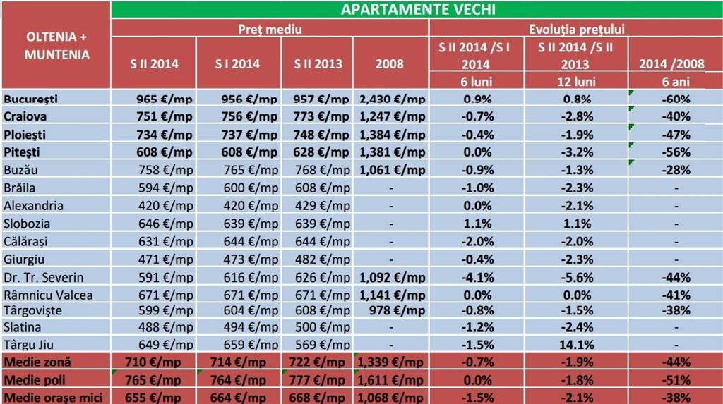 Bolla immobiliare in romania bolla immobiliare sulla casa - Agenzie immobiliari bucarest ...